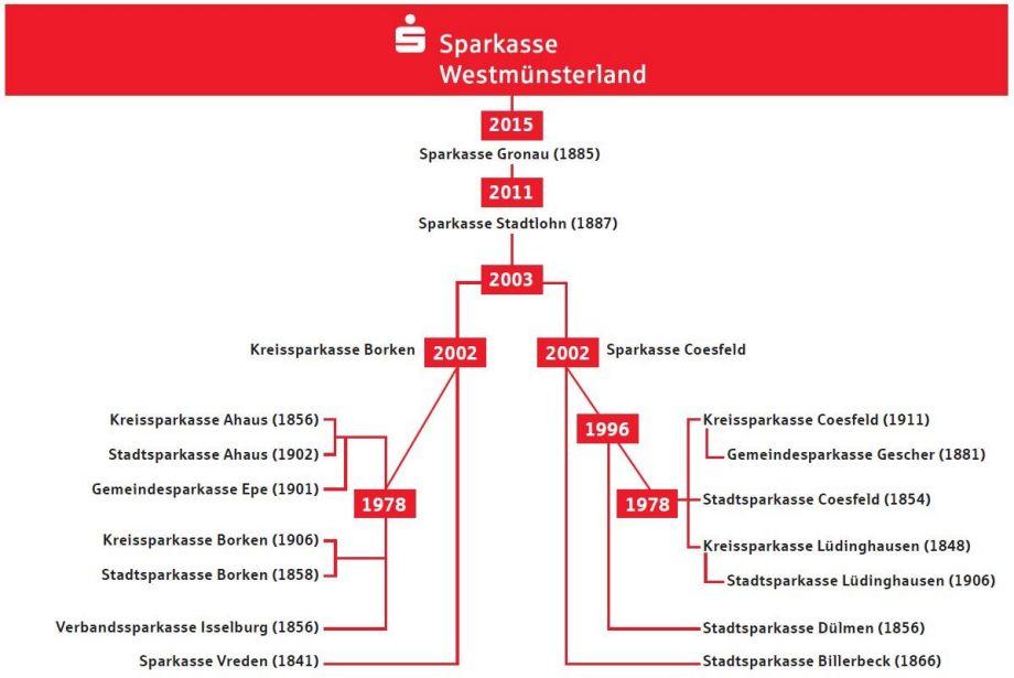 Sparkasse Geschichte
